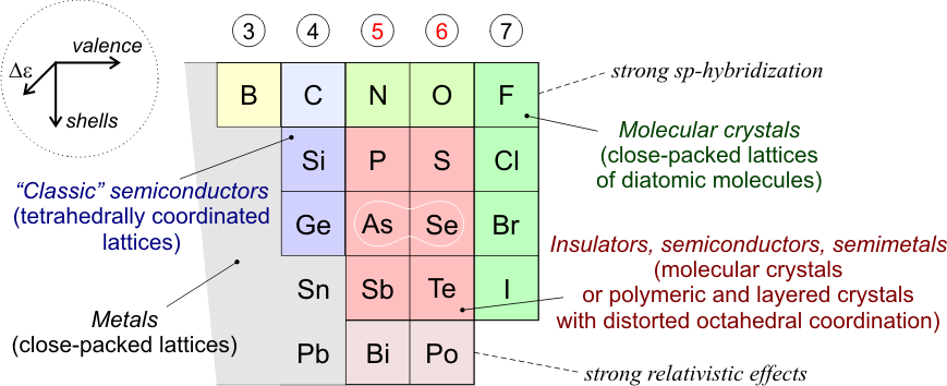 Chalcogenide materials and their application to Non-Volatile Memories